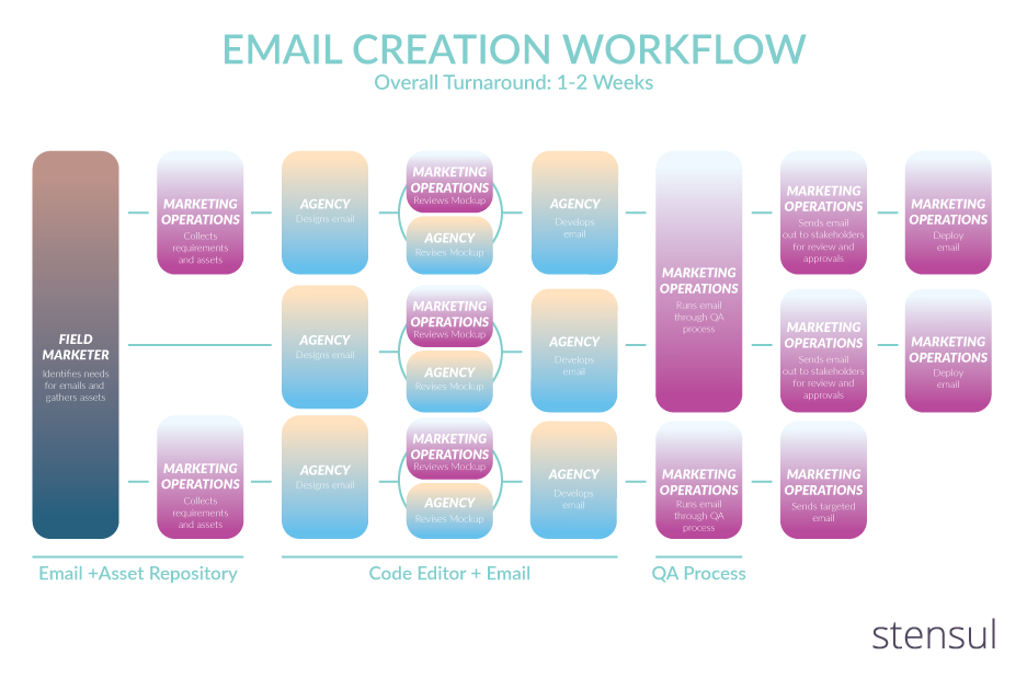 complicated-email-creation-workflow-chart